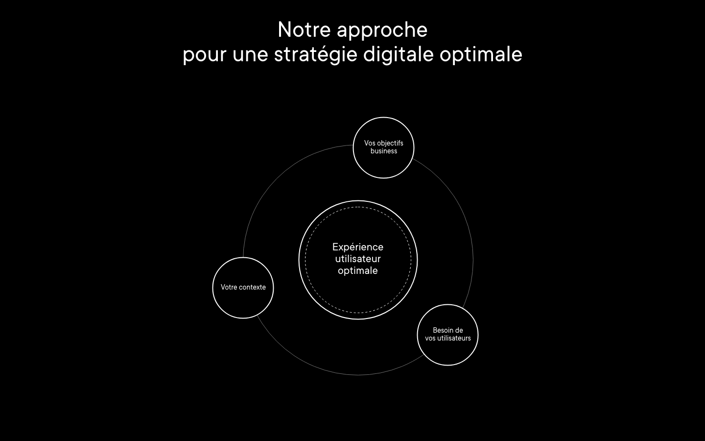 stratégie digitale optimale